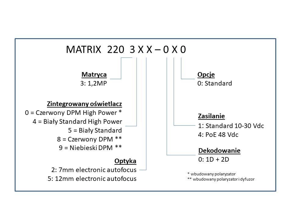 Matrix 220 dostępne modele